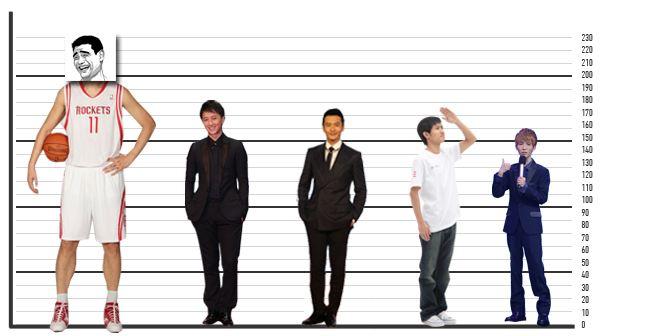 身高对一个男人来讲很重要吗?